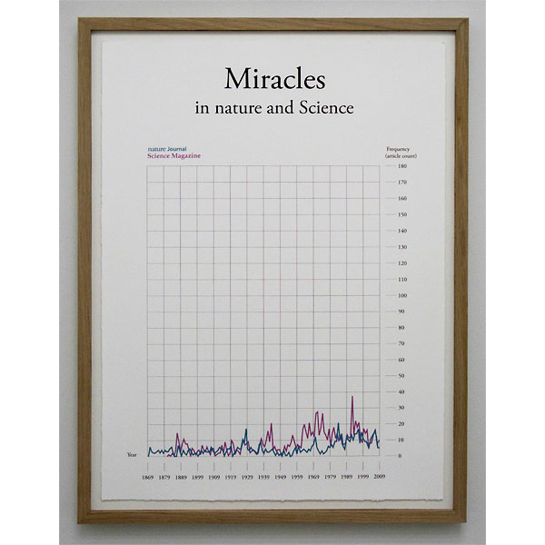 Miracles in nature and Science